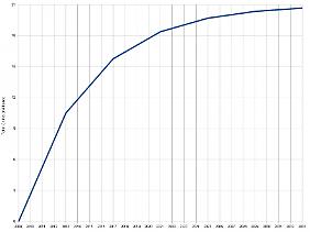 Eine Prognose zeigt den vermuteten Ablauf des Schürfungsprozesses bis ins Jahr 2033.