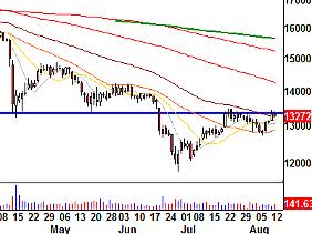 Gold-Chart (Quelle: Wellenreiter Invest)