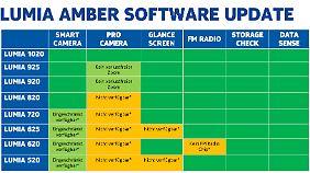 Auf dieser Tabelle sieht man, welche Funktionen für die verschiedenen Lumia-Modelle zur Verfügung stehen.