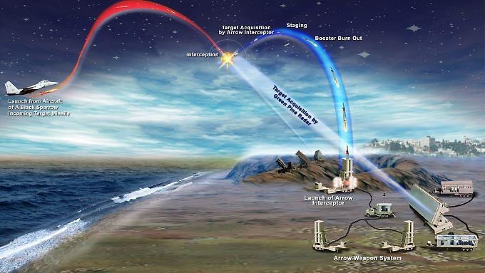 Das Arrow-Abwehrsystem soll Israel vor Angriffen mit ballistischen Raketen schützen. Getestet wurde jetzt ein neues System, das Arrow III.