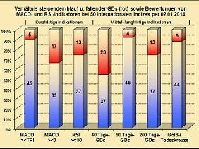 Abb. 1: : Verhältnis bullisher u. bärischer Indikatoren.