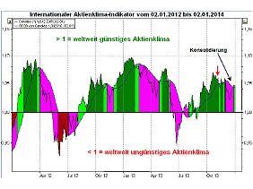 Abb. 2: Aktienklima-Indikator 2 Jahre