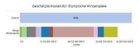Teurer als alle Vorgänger-Spiele zusammen: Putins Sotschi pulverisiert Kostenrekorde