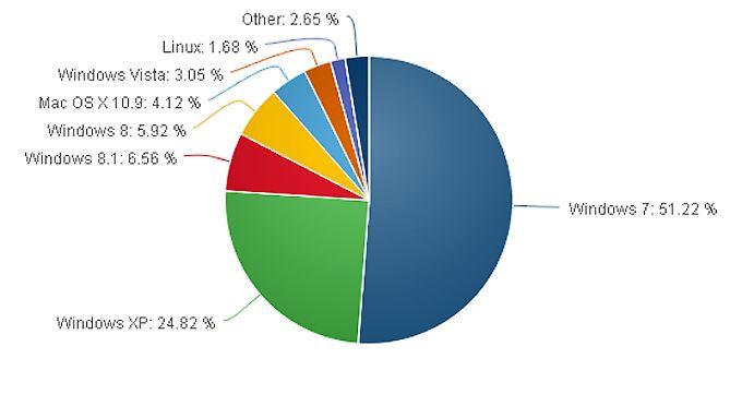 Windows 8 und Windows 8.1 gehören nur kleine Stückchen des Kuchens.