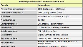 Die Gewinner des Deutschen Fairness-Preises 2014 im Überblick