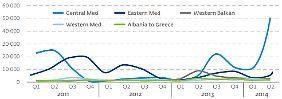 Flüchtingsströme nach Regionen. Zuletzt kamen Menschen vor allem über das zentrale Mittelmeer. Quelle: Frontex, http://frontex.europa.eu/assets/Publications/Risk_Analysis/FRAN_Q2_2014.pdf