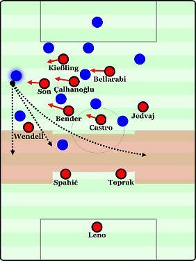 Der Gegner wechselt die Seiten. Leverkusen verschiebt komplett auf den Flügel, lässt sich aber von einem weiteren langen Ball, dieses Mal nach vorn, überrumpeln. Die Räume um die tiefer stehenden Innenverteidiger sind geöffnet.