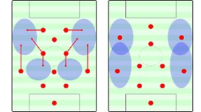 Im Gegensatz zum 4-2-3-1 sind die Flügelräume bei einer Mittelfeldraute, ähnlich wie bei einer Dreierkette, schwächer besetzt. Dafür werden sie dynamischer und flexibler angelaufen. Das wichtigere Spielfeldzentrum wird kompakter bespielt.