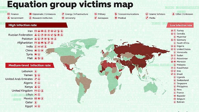 Die meisten Opfer der Equation Group befinden sich im Iran und in Russland. Stark betroffen sind auch Pakistan, Afghanistan, Indien, China, Syrien und Mali.