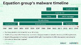 """Mit dem Implantat """"EquationLaser"""" fingen 2001 die Aktivitäten der Gruppe an. Gibt es eine Verbindung zu den Anschlägen des 11. September?"""