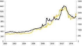 EZB Bilanzsumme - Goldpreis in Euro
