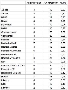 Frauenquote in Dax-Aufsichtsräten