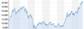 Sturm auf Blue-Chip-Aktien hält an: Japans Börse kehrt zu alter Stärke zurück