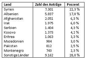 Asyl-Anträge im Juni 2015 nach Herkunftsländern (Quelle: BAMF).