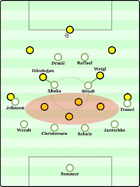 Beim Bundesligaauftakt gegen Borussia Dortmund rückten Xhaka und Stindl in einigen Situationen heraus, um die BVB-Sechser Gündogan und Weigl zu bewachen. Allerdings wurde so der Zwischenlinienraum offen gelassen. Das sollte im System Favre nie passieren.