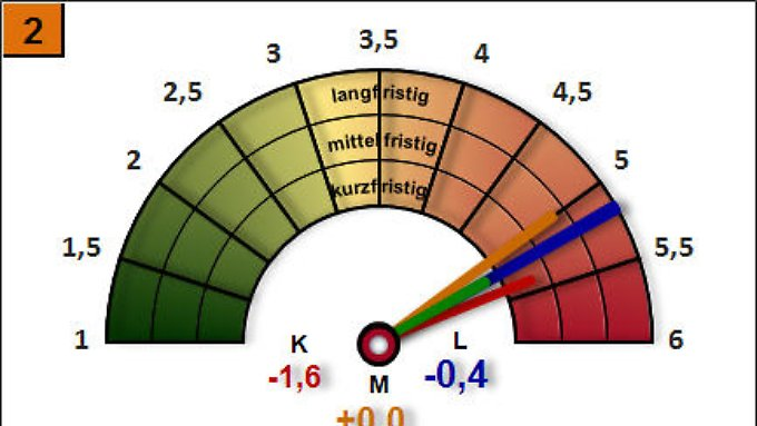 Bild 2 Trendbarometer