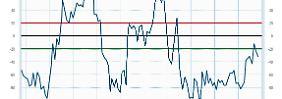 Welt-Systemstressindex: Geldpolitik lässt Stresskurve abklingen