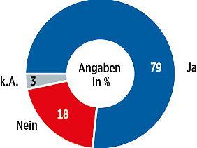 Die Mehrheit der befragen Volkswirte sagt, die Investitionsquote in Deutschland sei zu niedrig.