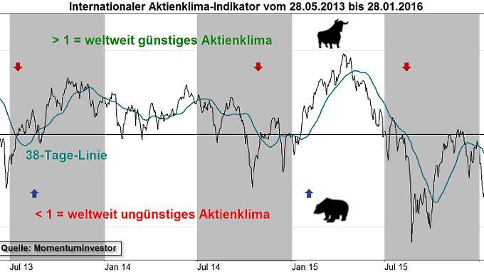 Aktienklima-Indikator über 2½ Jahre