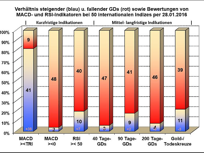 Verhältnis bullisher u. bearisher Indikatoren bei internationalen Indizes.