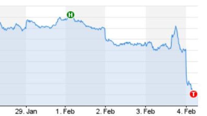 Die Aktien der Credit Suisse fallen auf den tiefsten Stand seit 24 Jahren.