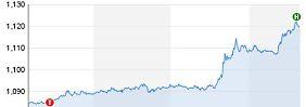 1,12 Dollar-Marke überschritten: Euro springt auf 3-Monats-Hoch