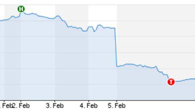 Die LinkedIn-Aktie fiel kurz nach US-Handelsstart um rund 41 Prozent an die Marke von 112 Dollar.
