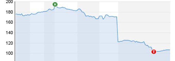 Aktie verliert mehr als 40 Prozent: LinkedIn-Anleger erleben Tag des Schreckens