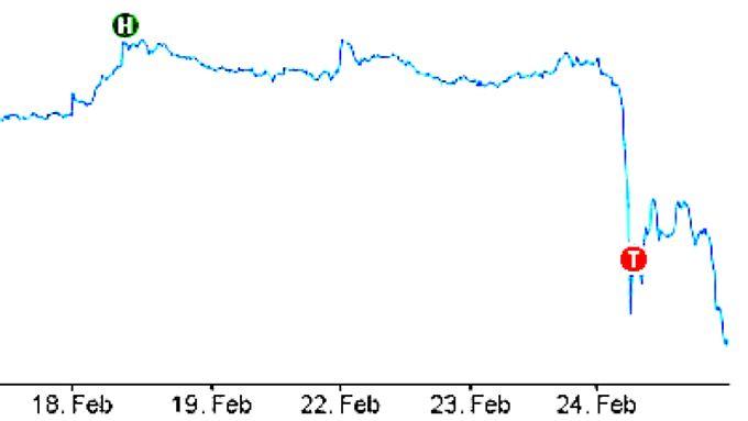 Die Aktie von Wirecard brach zeitweise um ein Viertel ein.