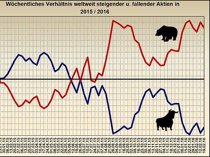 Änderung wöchentlich steigender und fallender Kurse 01/2015 – 02/2016