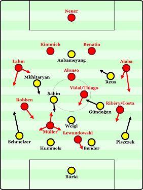So könnten beide Teams auflaufen. Bei den Bayern sind Änderungen in der Abwehr denkbar. Mehdi Benatia zeigte sich gegen Mainz 05 von seiner besten Seite. Womöglich spielt er neben Joshua Kimmich in der Innenverteidigung und David Alaba rückt nach links. Im Mittelfeld stellt sich vor allem die Frage, ob Guardiola auf eine physisch stärkere Doppelsechs mit Xabi Alonso und Arturo Vidal setzt oder ob doch eher Thiago Alcântara den Vorzug erhält.