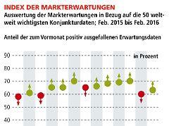 VMZ Welt-Index Erwartungen