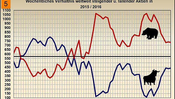Änderung wöchentlich steigender und fallender Kurse 01/2015 – 03/2016