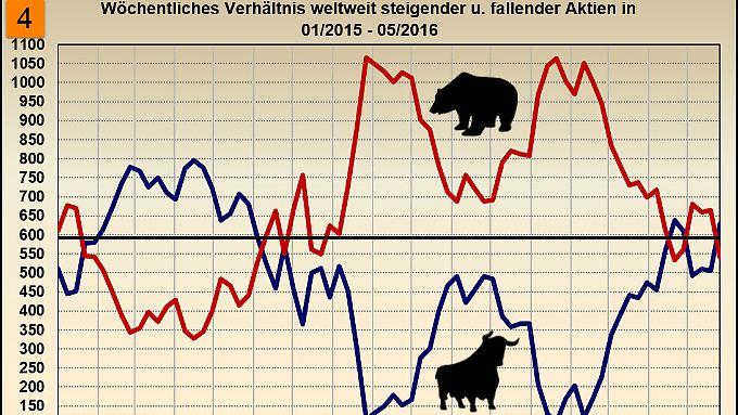 Änderung wöchentlich steigender und fallender Kurse 01/2015 – 05/2016