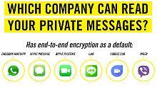 Chat-Apps im Sicherheits-Check: Amnesty empfiehlt Whatsapp