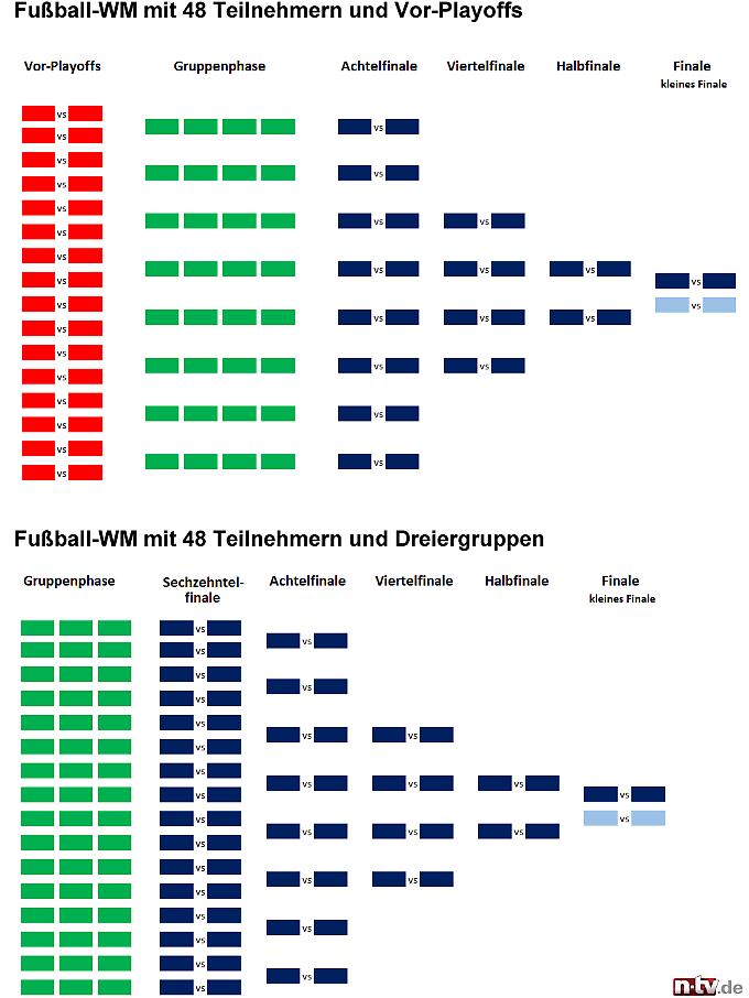 wm 48 teams