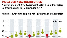 VMZ-Welt-Index:Konjunktur