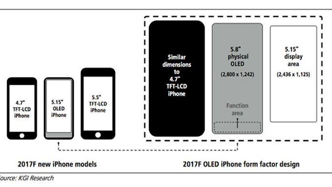 Trotz 5,8-Zoll-Display soll das iPhone 8 nicht größer als das aktuelle 4,7-Zoll-Gerät sein.