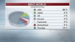 Die größten Länder im MSCI World Index