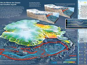 Die Graphik zeigt, wie die Wärme des Ozeans das Schelfeis angreift.