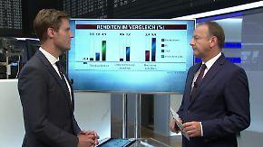 n-tv Fonds: Mehr Rendite mit Unternehmensanleihen
