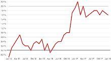 Weniger im Geldbeutel: Energiepreise bremsen die Inflation