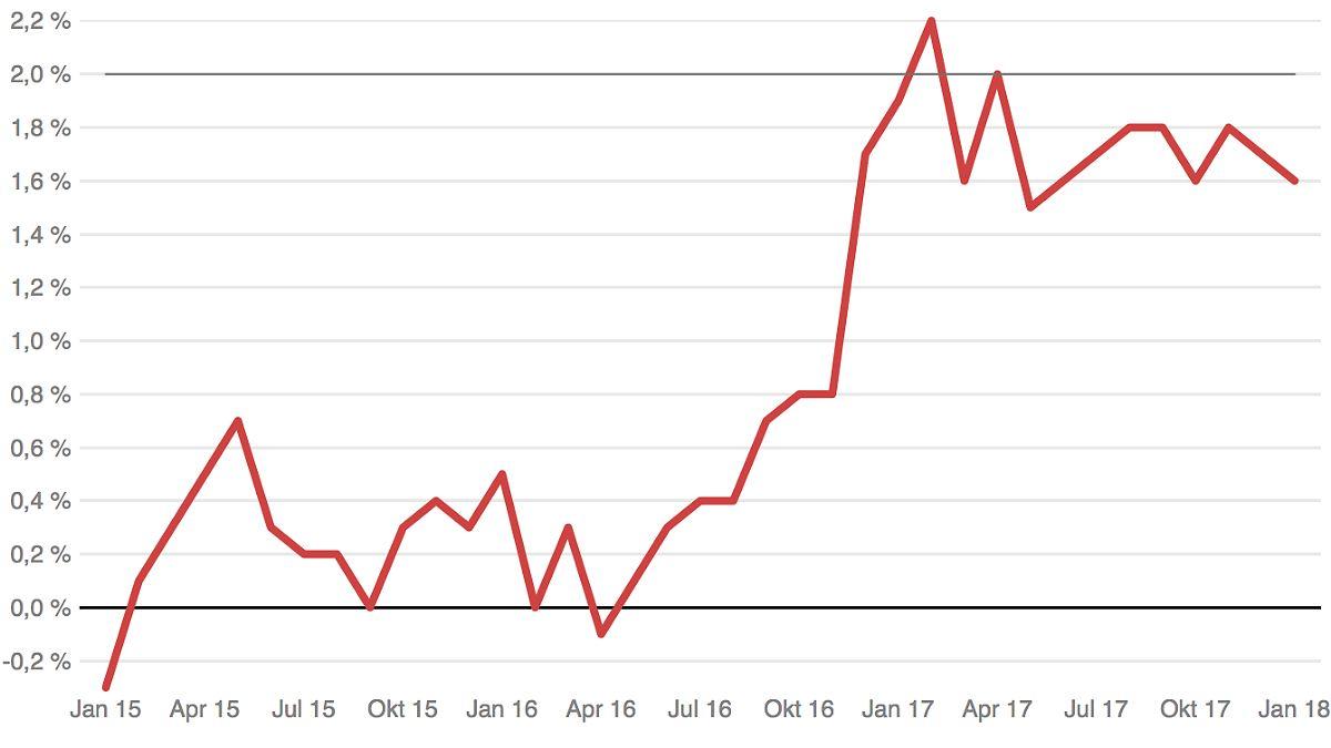 Die regelmäßig im Rahmen des Survey of Professional Forecasters von der EZB befragten Volkswirte erwarten für die nächsten Jahre trotz eines niedrigeren Wachstums etwas mehr Inflation. Wie die.