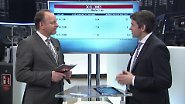 n-tv Zertifikate: Was kostet eigentlich eine Aktien-Absicherung?