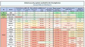 Die Tabelle zeigt, wo Sicherheitsupdates schnell ankommen - und wo nicht.