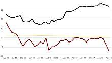 Der Börsen-Tag: ZEW-Index deutet nach unten
