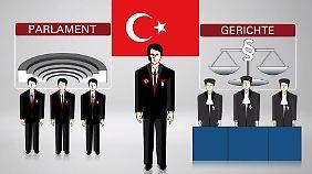 Regieren im Alleingang: Das ist Erdogans neue Machtfülle