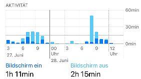 Nutzer erhalten unter iOS 12 sehr detailierte Infos zum Akkuverbrauch.