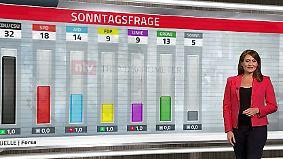 Umfrage-Schlappe für die CSU: Wähler haben genug vom bayerischen Gepolter