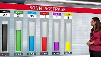 SPD nur noch vierte Kraft: Große Koalition erlebt nächstes grünes Beben